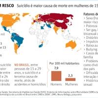 Suicídio é a segunda maior causa de morte entre jovens no mundo